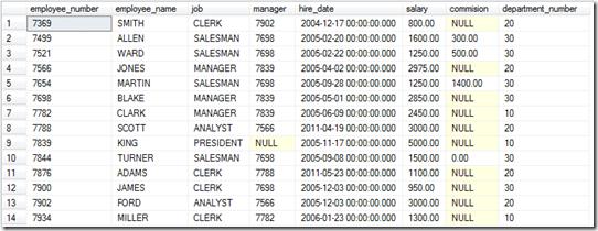 SQL Average Results
