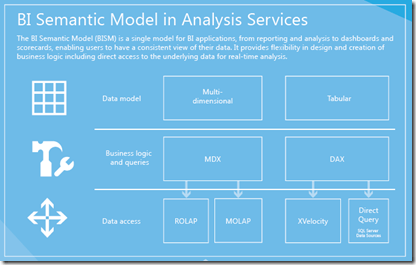 Business Intelligence BI Semantic Model