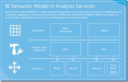 Business Intelligence BI Semantic Model