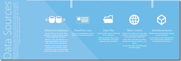Business Intelligence Data Sources