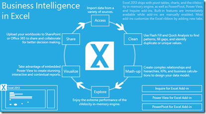 Business Intelligence in Excel