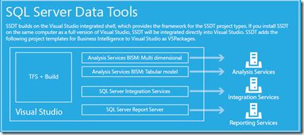 SQL Server Data Tools