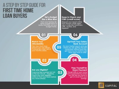 For First Time Home Loan Seekers [Info-graphic] - The ...