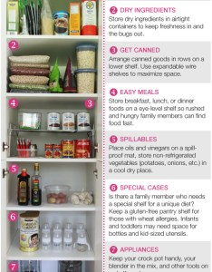 Pantry also how to organize the perfect squawkfox rh