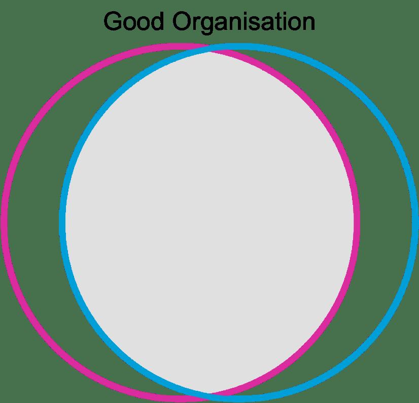 The Goldilocks Principle Meeting Needs >> Teamwork The Squawk Point Organisational Mechanics