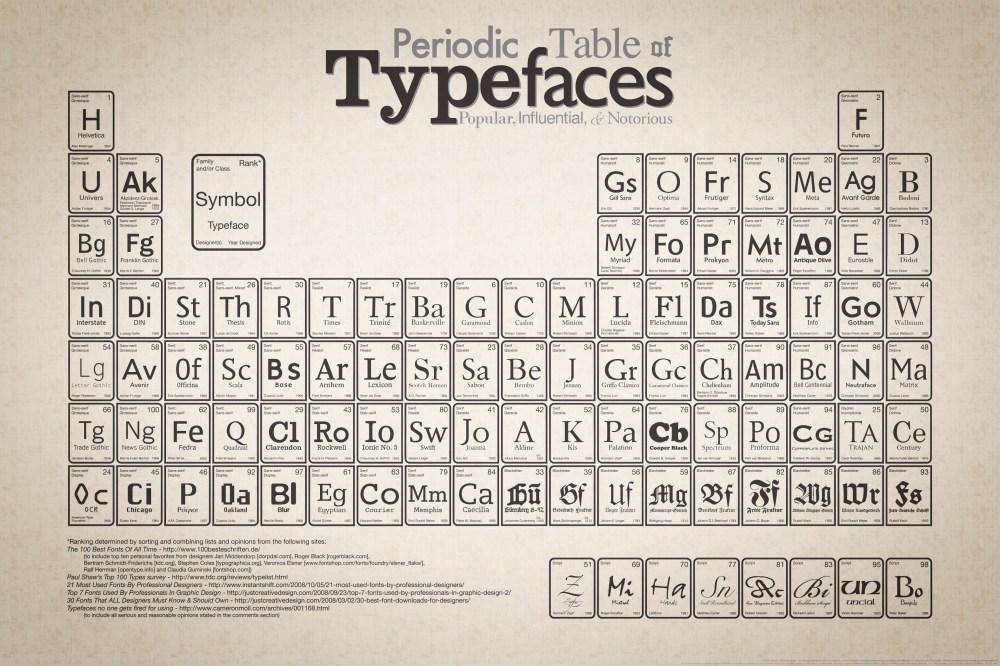 medium resolution of periodic table of typefaces