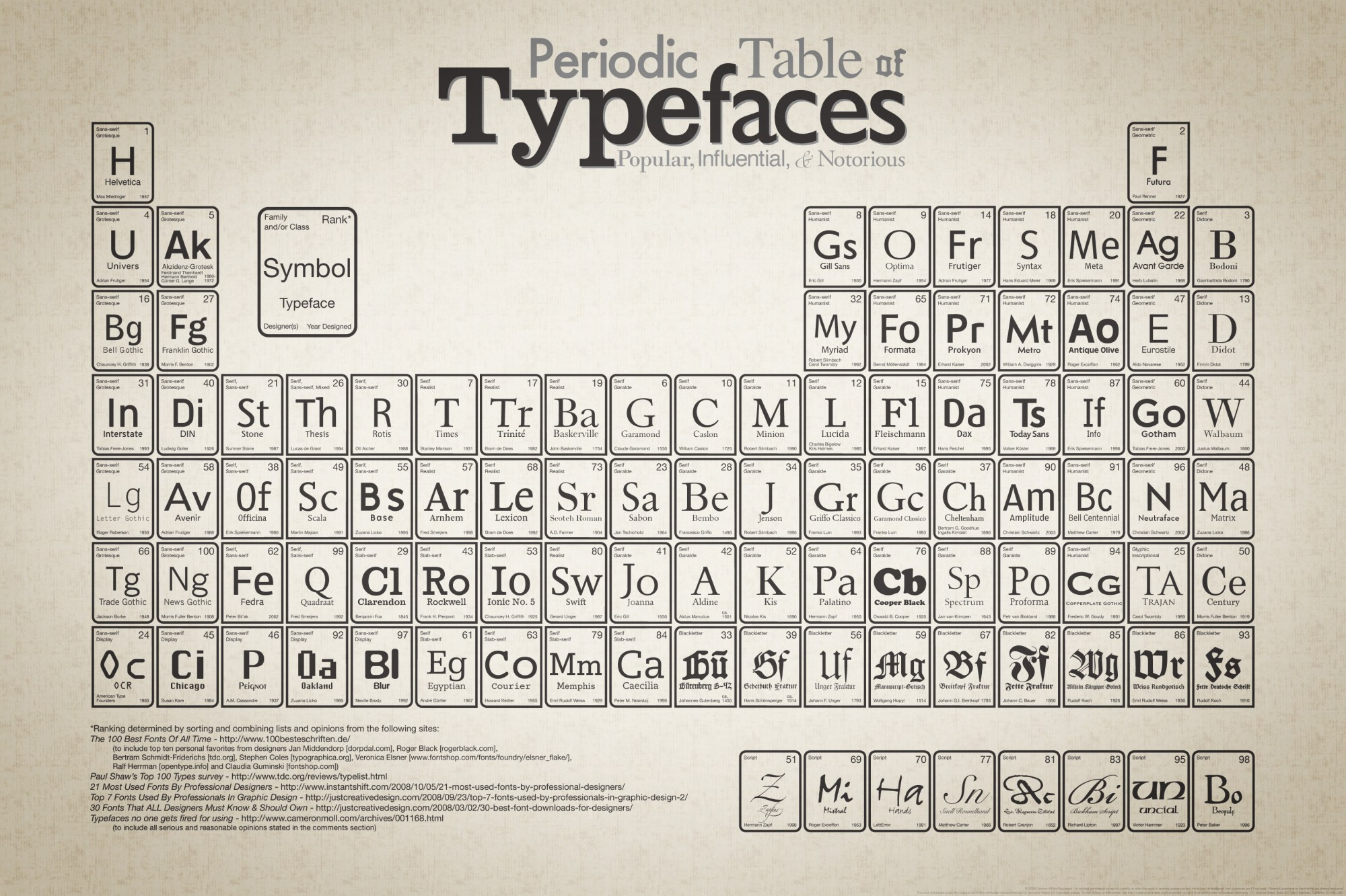 hight resolution of periodic table of typefaces