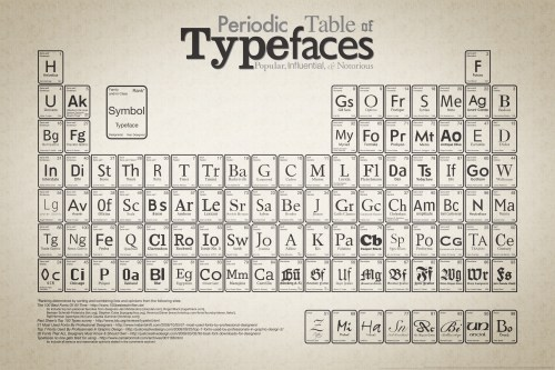 small resolution of periodic table of typefaces