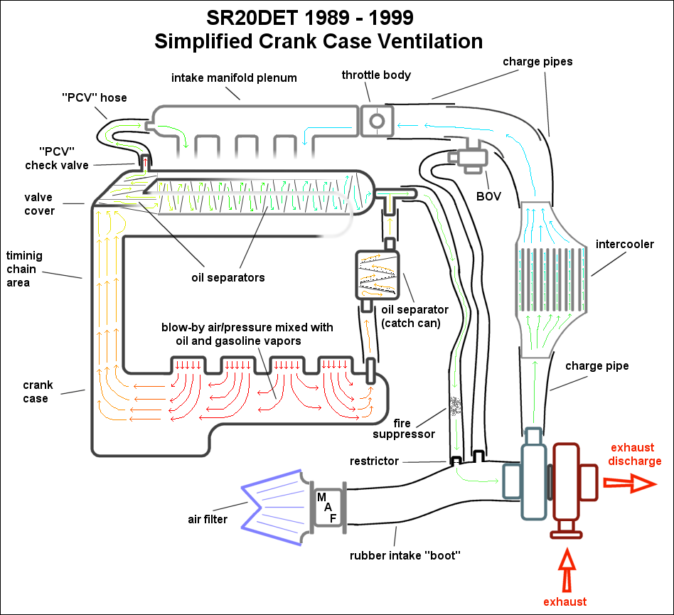 Sr20 Engine Hose Diagram Can Someone Critique My Oil Catch Can Set Up Zilvia Net
