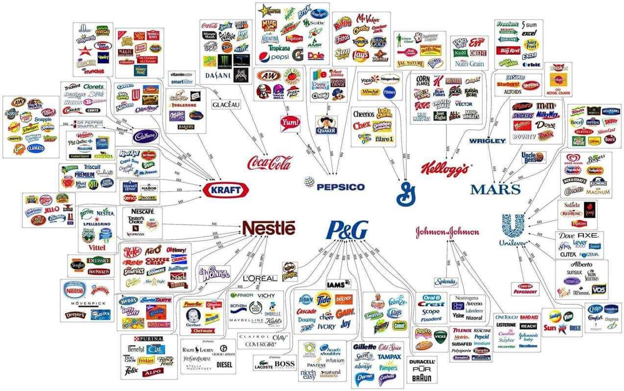 Deset kompanija koje su vlasnici svega na svijetu