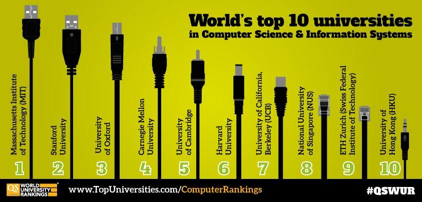 Top deset fakulteta za računarstvo
