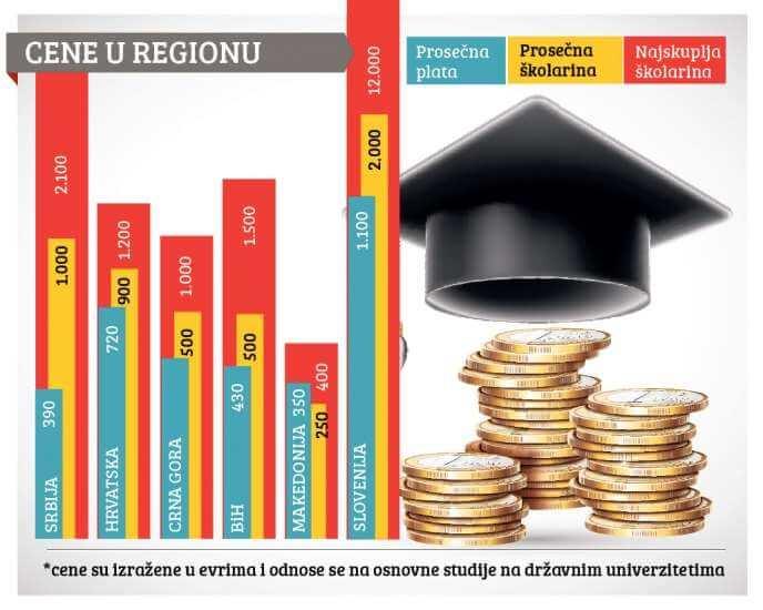 Srbija ima najviše fakultetske školarine u okruženju