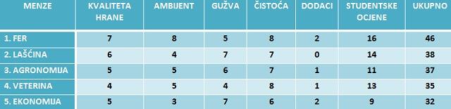 Top lista zagrebačkih menzi: Lašćina