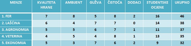 Top lista zagrebačkih menzi: Cassandra/FER