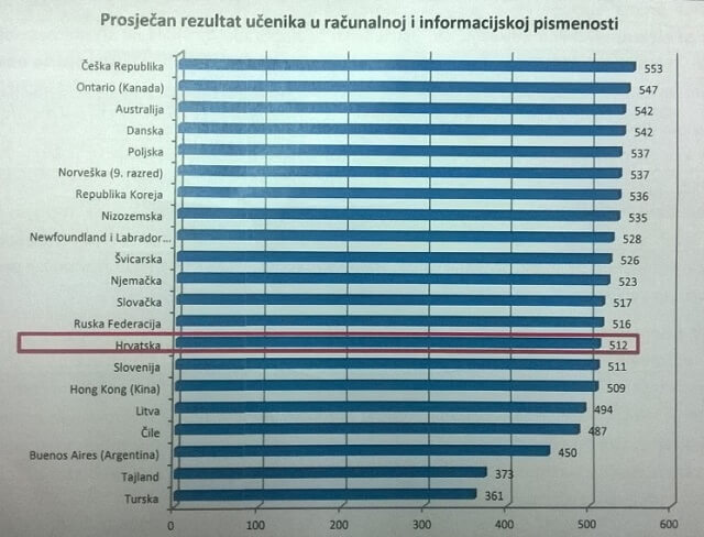Postoje učenici bez osnovnih računalnih kompetencija: U školama čak 26 školaraca na jedno računalo