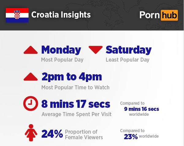 Statistika PornHuba: Kako drkaju Hrvati?