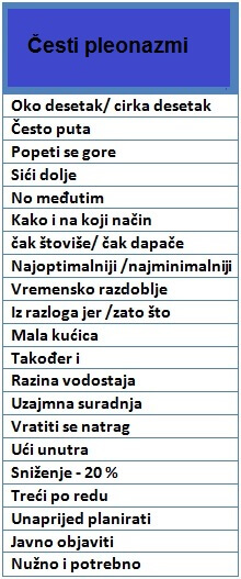Najučestaliji pleonazmi u hrvatskom jeziku