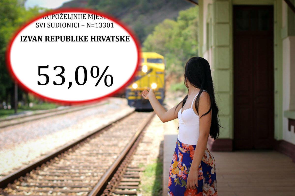 Paralelni svjetovisvečanih dvorana i egzodusa mladih: Hrvatska jeiznevjerila svoju budućnost