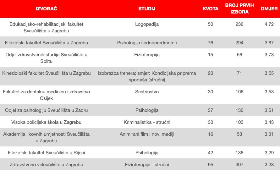 AZVO top 10 studijskih programa