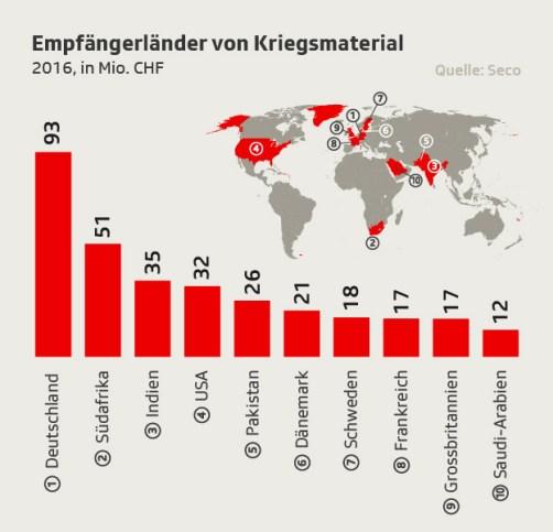 Die 10 grössten Abnehmer von Schweizer Kriegsmaterial