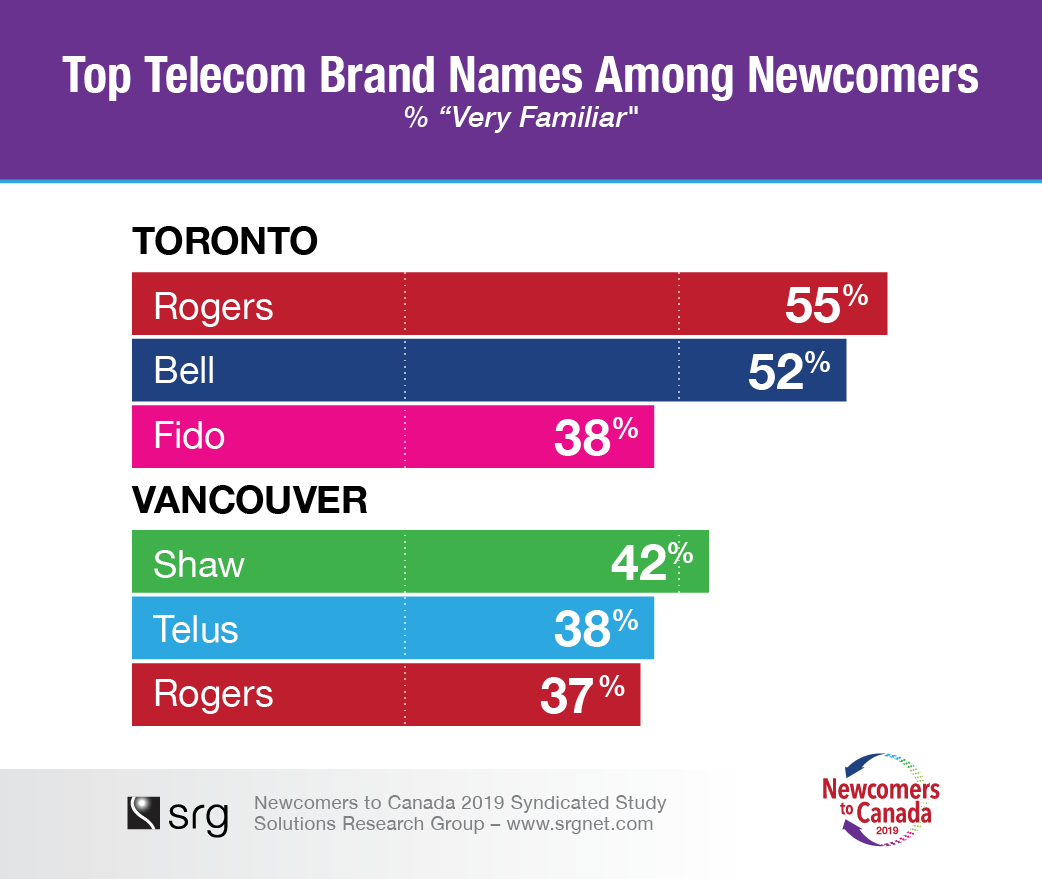 newcomers_2019_telecom