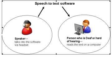 Human friendly interactions of speaking and Hearing