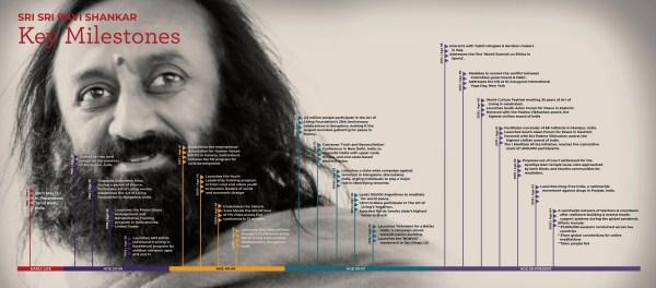 Gurudev Sri Sri Ravi Shankar Timeline 2020