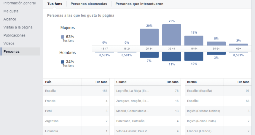 Facebook demografia