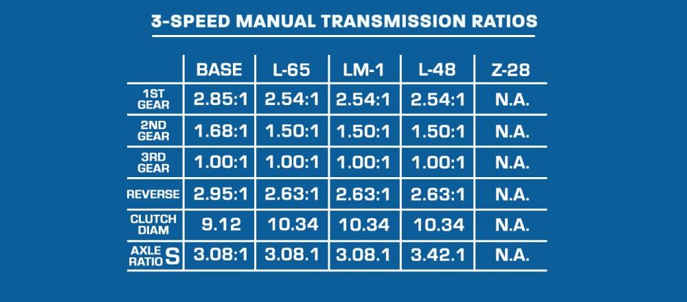 medium resolution of  1974 camaro parts and restoration information on 69 camaro tach wiring diagram 1969 camaro tach