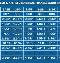 only manual transmission for larger v8 s were 4 speeds only manual transmission available with base 250 and 307 was the 3 speed  [ 1350 x 801 Pixel ]