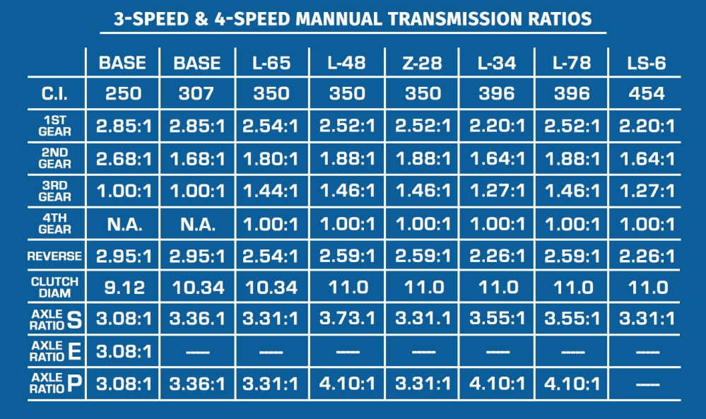 medium resolution of only manual transmission for larger v8 s were 4 speeds only manual transmission available with base 250 and 307 was the 3 speed