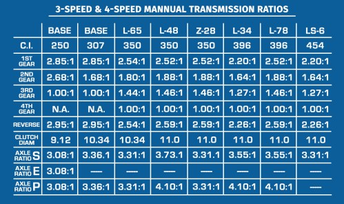 small resolution of only manual transmission for larger v8 s were 4 speeds only manual transmission available with base 250 and 307 was the 3 speed