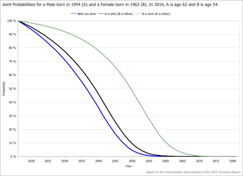 The Longevity Visualizer: An Analytic Tool for Exploring