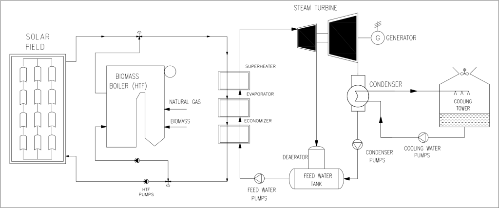 Alternative Energy: Shri Shakti Alternative Energy Ltd