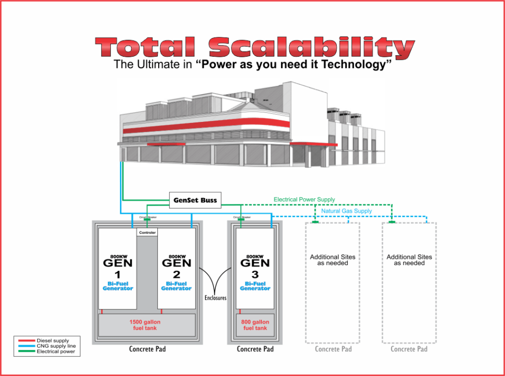 medium resolution of this system is demonstrating the scalability of multiple 800kw generators allowing you to operate on one 800kw when your demand is low rather than the cost
