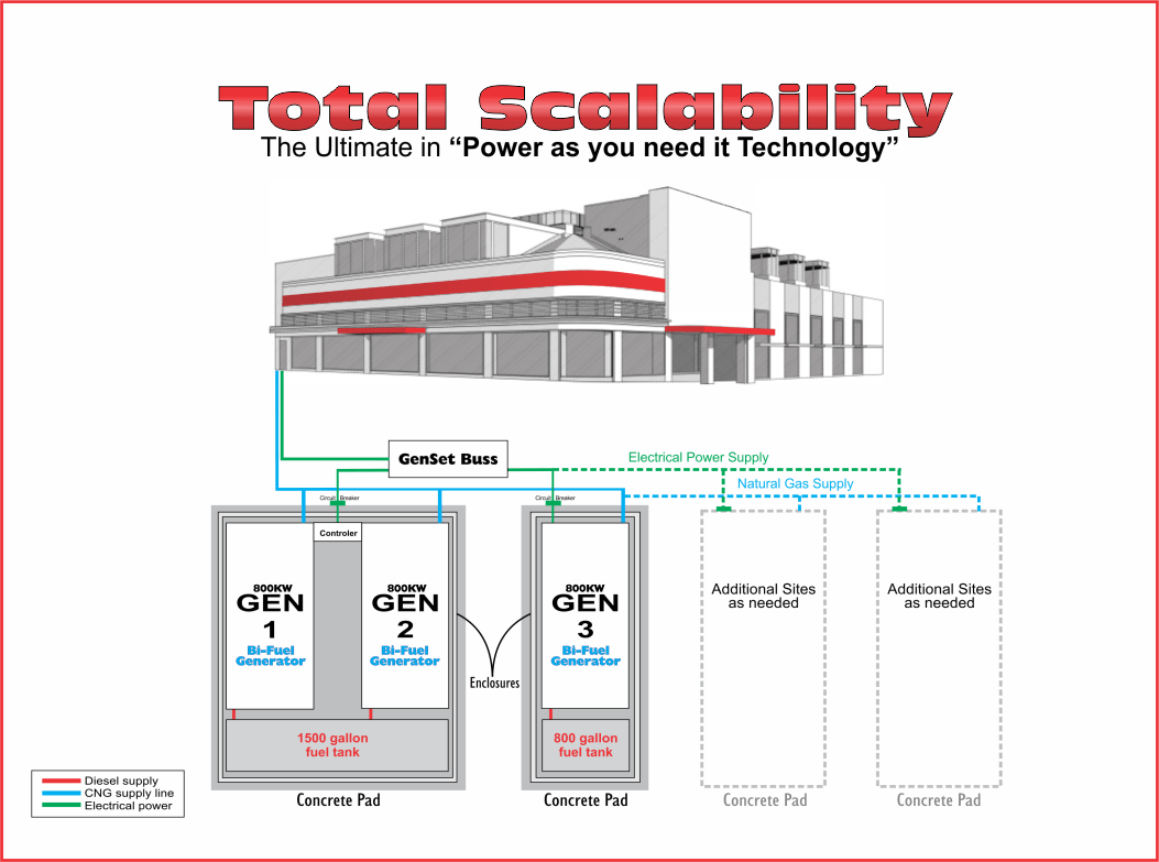 hight resolution of this system is demonstrating the scalability of multiple 800kw generators allowing you to operate on one 800kw when your demand is low rather than the cost