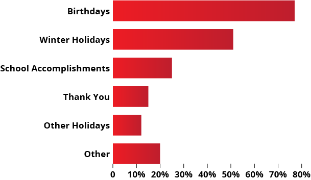 Giftcards given by occasion bar chart based on 319 responses in Giftcards.com survey.