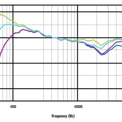 What Is A Frequency Diagram Kia Rio 2003 Stereo Wiring Appropriate Response