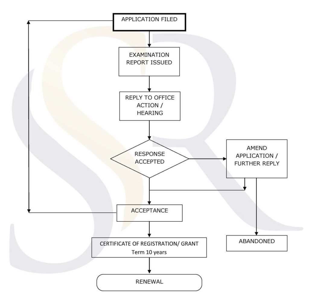 Design Registration Procedure Flowchart In India