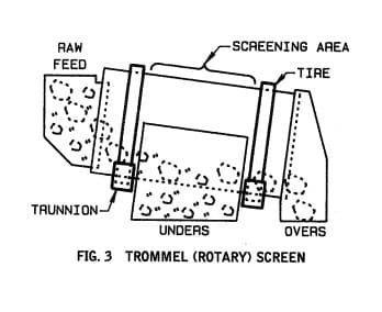 RotaScreen Trommel Used in Resource Recovery