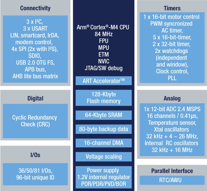 STM32F401VB - High-performance access line. Arm Cortex-M4 core with DSP and FPU. 128 Kbytes Flash. 84 MHz CPU. ART Accelerator - STMicroelectronics