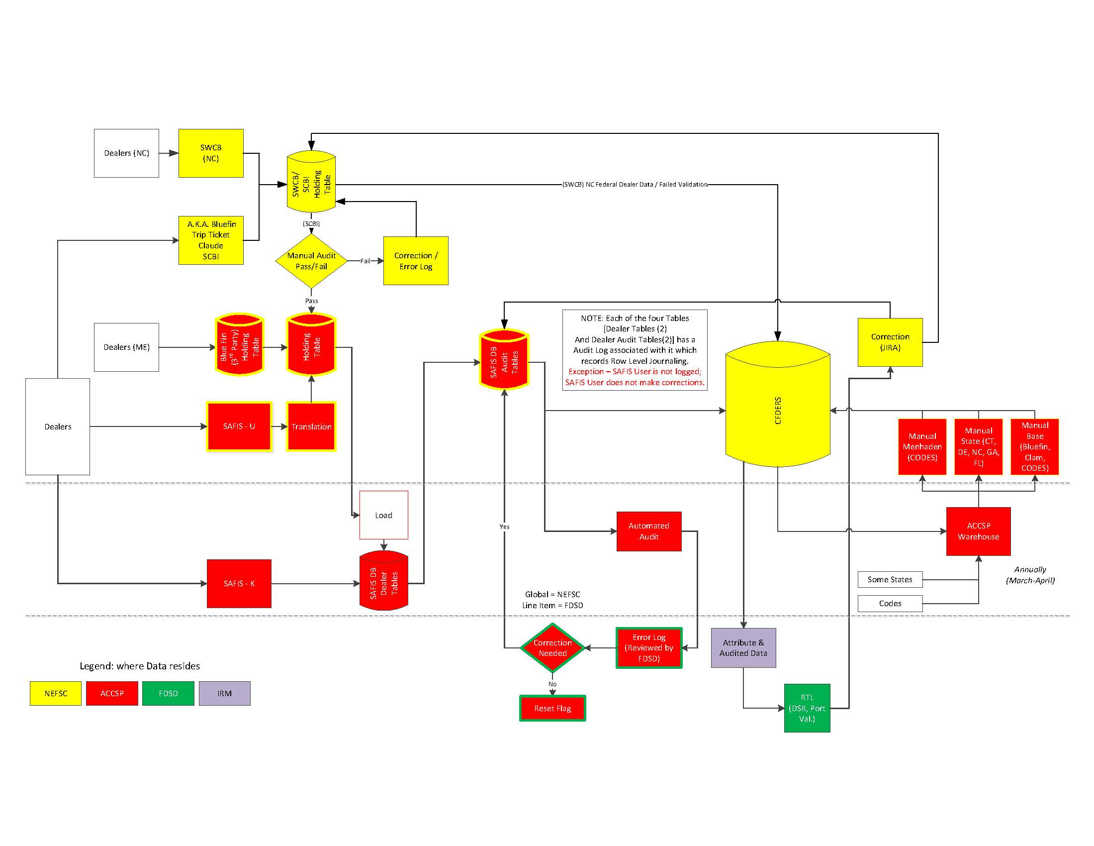 chart data process flow diagram legend home electrical wiring diagrams ppt flowcharting