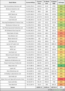 52 Week Highs & Lows – How to Profit from Fluctuations in Sensex & Nifty Stocks