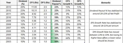 IDFC EPS Dividend Per Share