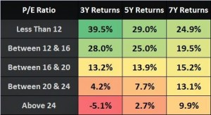 Becoming a Value Investor using Nifty PE Ratio