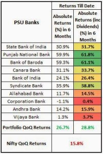 10 PSU Banks which pushed up Portfolio Returns by 47% in last 3 months!!