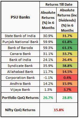 PSU Bank Stock Returns 2014
