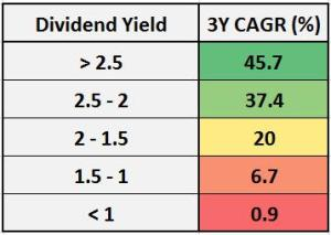 Nifty Dividend Yields – A Long Term Analysis of relation between dividend yields and returns