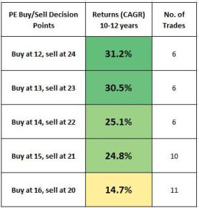 Buy Low, Sell High – How to use market's P/E ratio to profit from this strategy