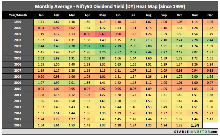 Nifty Dividend Yield